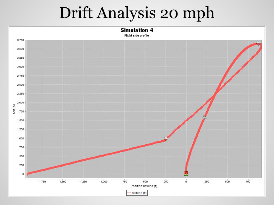 Drift Analysis 20 mph