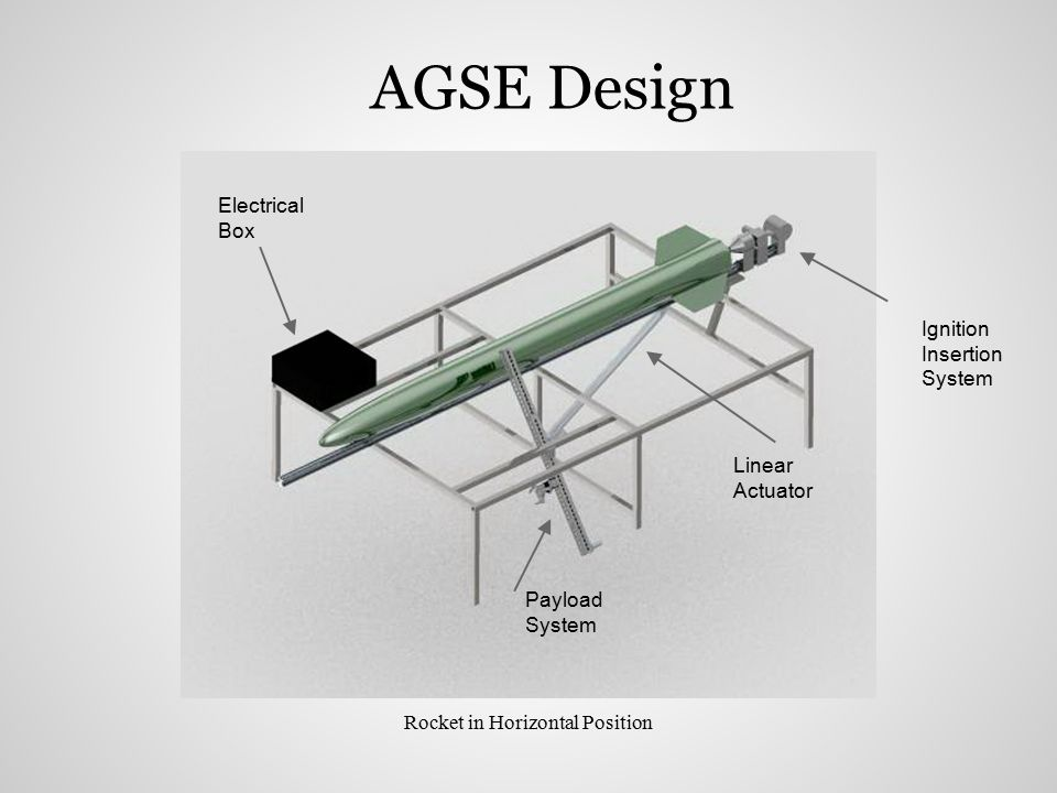 AGSE Design Rocket in Horizontal Position Payload System Linear Actuator Ignition Insertion System Electrical Box