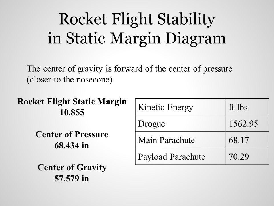 Rocket Flight Stability in Static Margin Diagram The center of gravity is forward of the center of pressure (closer to the nosecone) Rocket Flight Sta