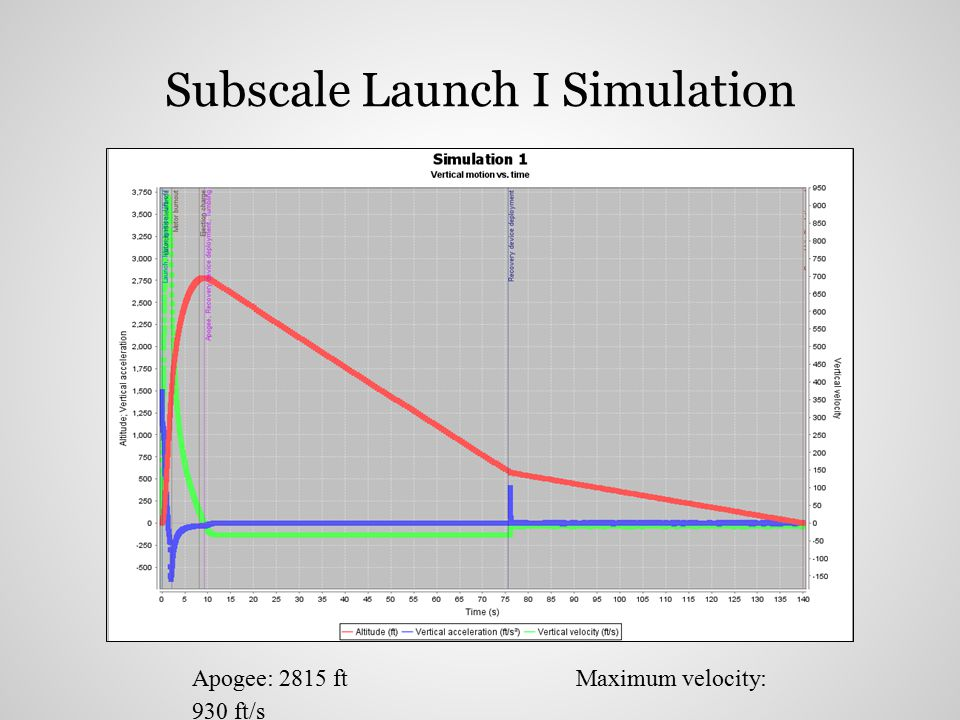 Subscale Launch I Simulation Apogee: 2815 ftMaximum velocity: 930 ft/s