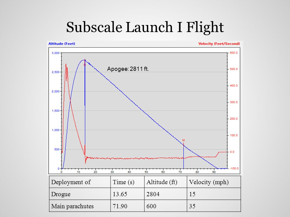 Subscale Launch I Flight Deployment ofTime (s)Altitude (ft)Velocity (mph) Drogue13.65280415 Main parachutes71.9060035 Apogee: 2811 ft.