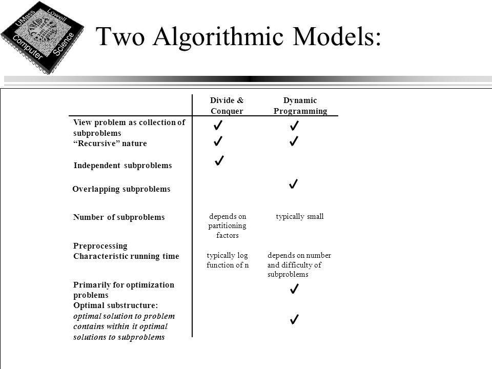 Two Algorithmic Models: Divide & Conquer Dynamic Programming View problem as collection of subproblems Recursive nature Independent subproblems Number of subproblems depends on partitioning factors typically small Preprocessing Characteristic running time typically log function of n depends on number and difficulty of subproblems Primarily for optimization problems Optimal substructure: optimal solution to problem contains within it optimal solutions to subproblems Overlapping subproblems
