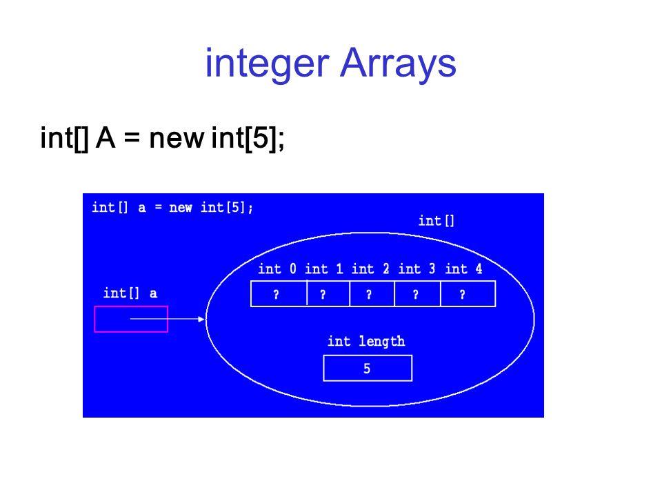 integer Arrays int[] A = new int[5];