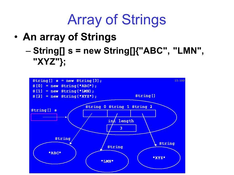 Array of Strings An array of Strings –String[] s = new String[]{ ABC , LMN , XYZ };