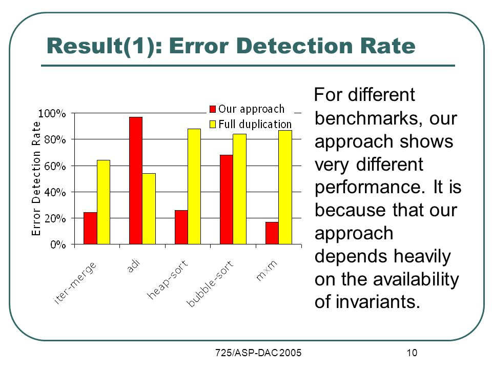 725/ASP-DAC 2005 10 Result(1): Error Detection Rate For different benchmarks, our approach shows very different performance.