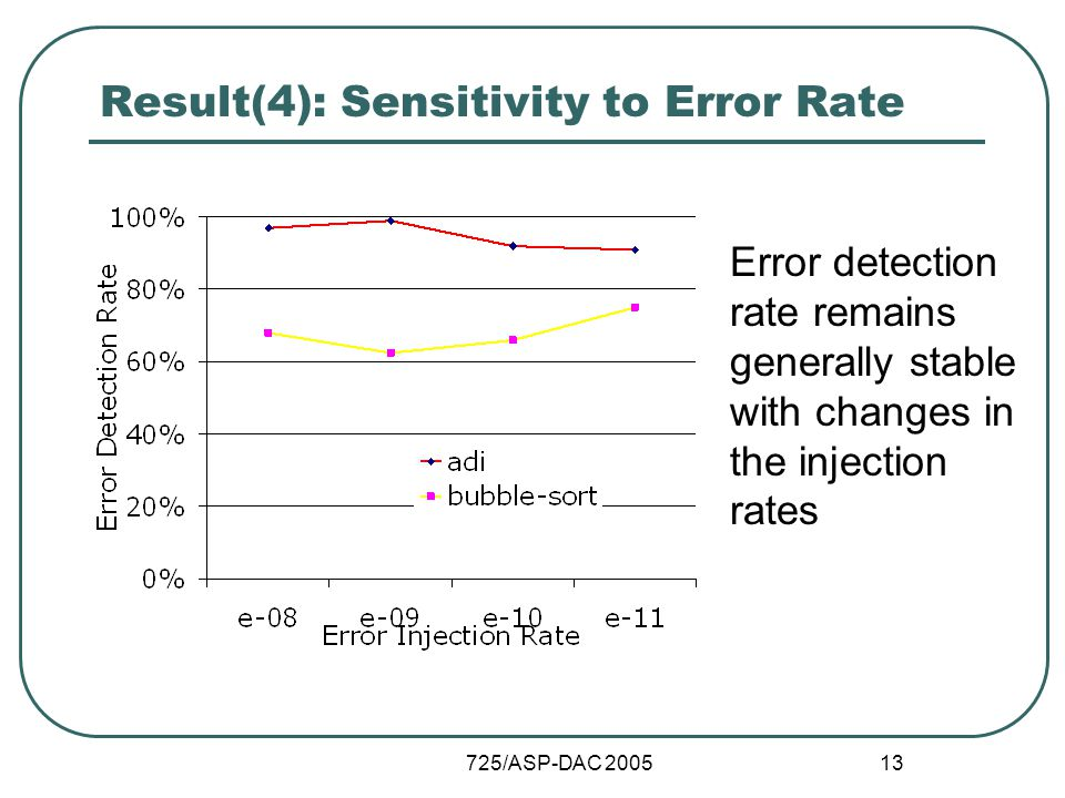 725/ASP-DAC 2005 13 Result(4): Sensitivity to Error Rate Error detection rate remains generally stable with changes in the injection rates