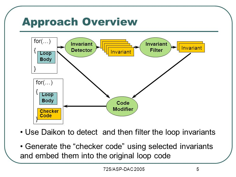 725/ASP-DAC 2005 5 Approach Overview Use Daikon to detect and then filter the loop invariants Generate the checker code using selected invariants and embed them into the original loop code for(…) { } Loop Body Invariant Detector Invariant Invariant Filter Invariant Code Modifier for(…) { } Loop Body Checker Code