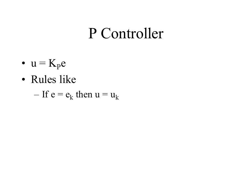 P Controller u = K P e Rules like –If e = e k then u = u k