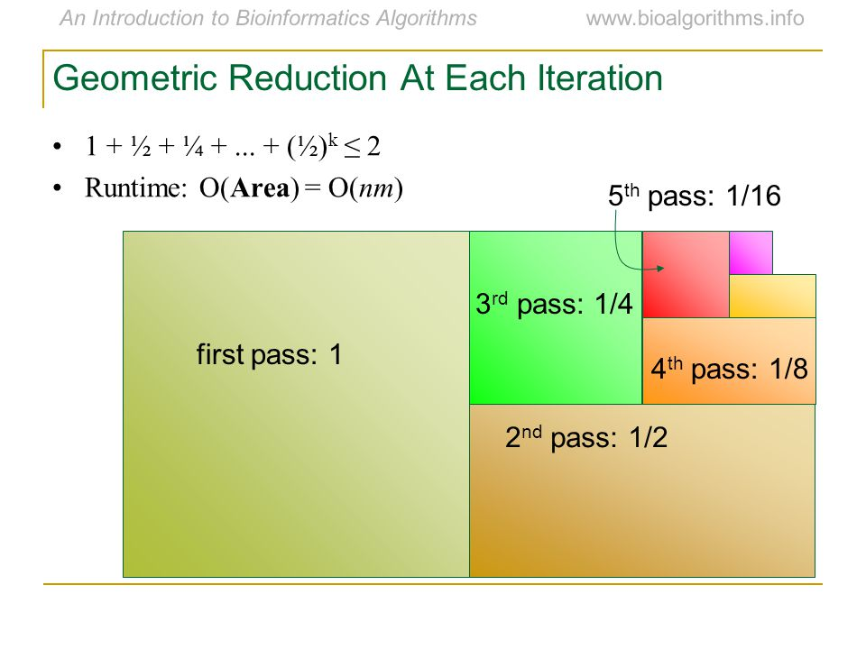 An Introduction to Bioinformatics Algorithmswww.bioalgorithms.info Geometric Reduction At Each Iteration 1 + ½ + ¼ +...