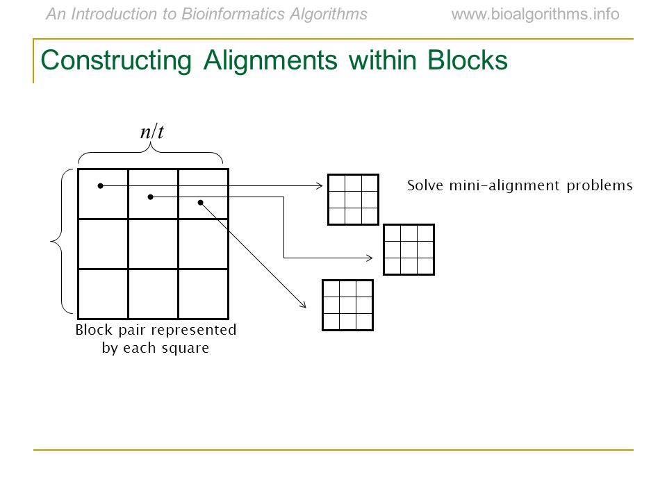 An Introduction to Bioinformatics Algorithmswww.bioalgorithms.info Constructing Alignments within Blocks n/tn/t Block pair represented by each square Solve mini-alignment problems