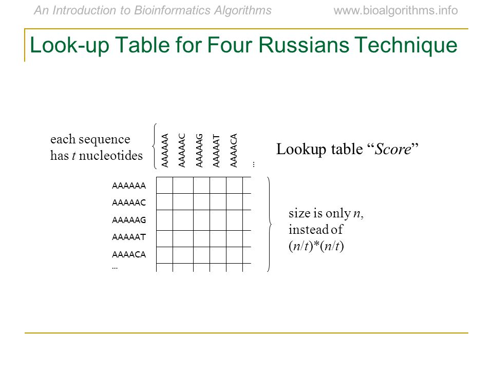 An Introduction to Bioinformatics Algorithmswww.bioalgorithms.info Look-up Table for Four Russians Technique Lookup table Score AAAAAA AAAAAC AAAAAG AAAAAT AAAACA … AAAAAA AAAAAC AAAAAG AAAAAT AAAACA … each sequence has t nucleotides size is only n, instead of (n/t)*(n/t)