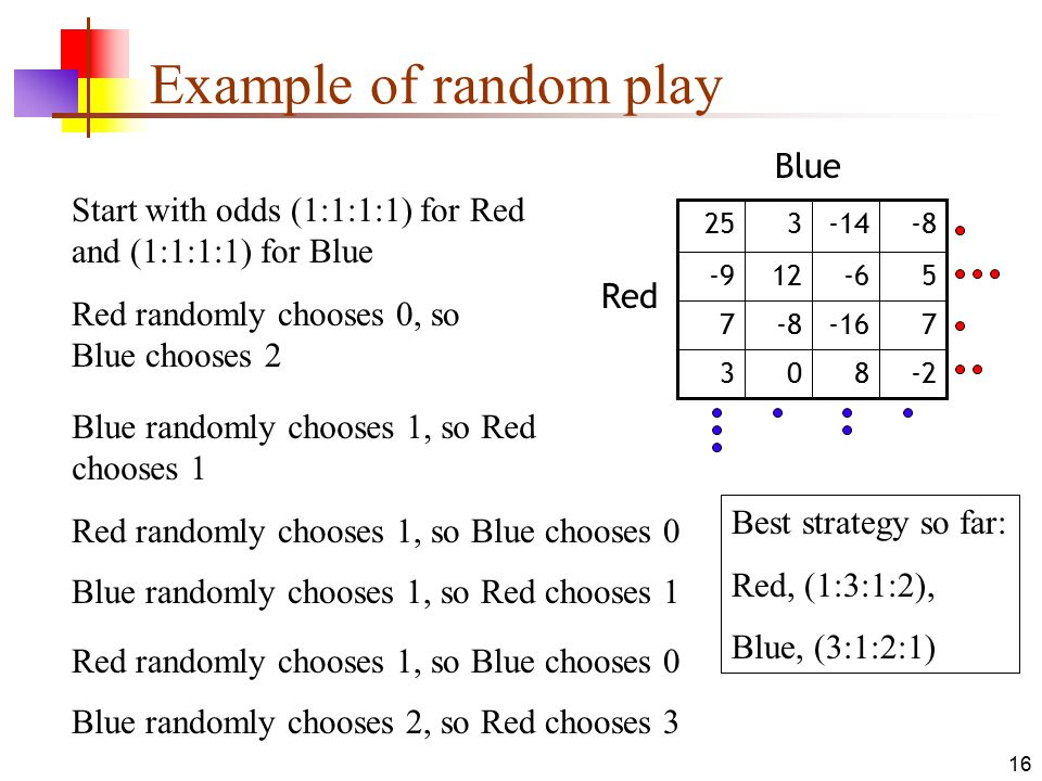 16 Example of random play -2803 7-16-87 5-612-9 -8-14325 Red Blue Start with odds (1:1:1:1) for Red and (1:1:1:1) for Blue Red randomly chooses 0, so Blue chooses 2 Blue randomly chooses 1, so Red chooses 1 Red randomly chooses 1, so Blue chooses 0 Blue randomly chooses 1, so Red chooses 1 Red randomly chooses 1, so Blue chooses 0 Blue randomly chooses 2, so Red chooses 3 Best strategy so far: Red, (1:3:1:2), Blue, (3:1:2:1)