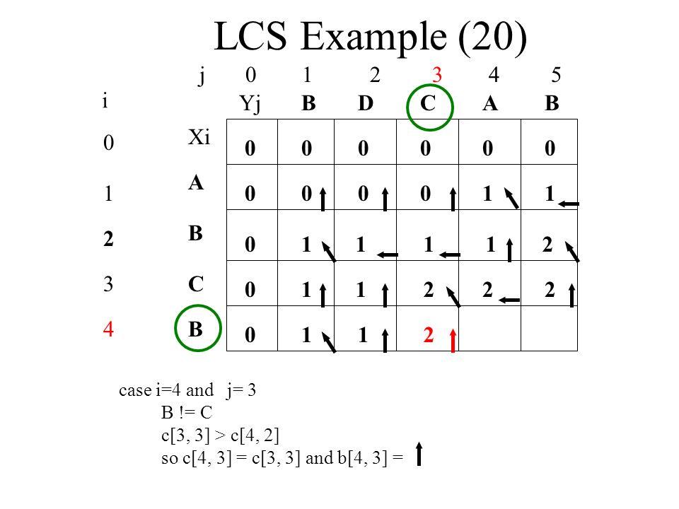 LCS Example (20) j 0 1 2 3 4 5 0 1 2 3 4 i Xi A B C B YjBBACD 0 0 00000 0 0 0 00101 1 case i=4 and j= 3 B != C c[3, 3] > c[4, 2] so c[4, 3] = c[3, 3] and b[4, 3] = 1112 1122 112 2