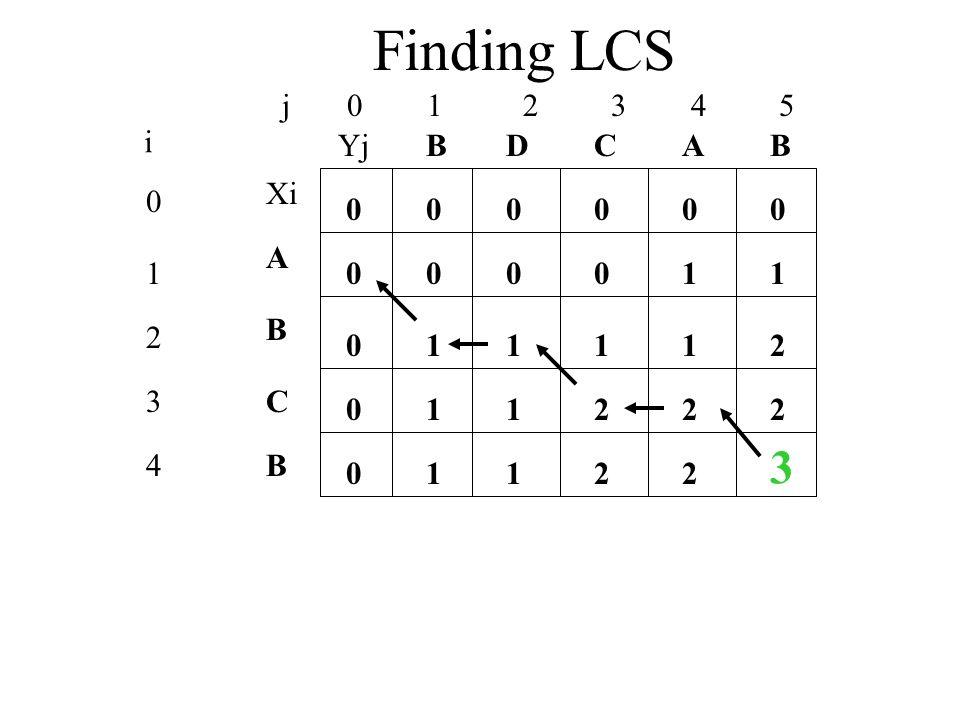 Finding LCS j 0 1 2 3 4 5 0 1 2 3 4 i Xi A B C YjBBACD 0 0 00000 0 0 0 10001 1211 112 1 22 1122 3 B