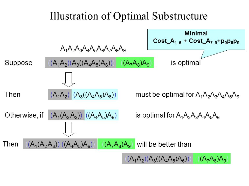 Illustration of Optimal Substructure A1A2A3A4A5A6A7A8A9 A1A2A3A4A5A6A7A8A9 Suppose ((A 7 A 8 )A 9 )is optimal((A 1 A 2 )(A 3 ((A 4 A 5 )A 6 ))) Minimal Cost_A 1..6 + Cost_A 7..9 +p 0 p 6 p 9 (A 3 ((A 4 A 5 )A 6 ))(A1A2)(A1A2)Thenmust be optimal for A 1 A 2 A 3 A 4 A 5 A 6 Otherwise, if((A 4 A 5 )A 6 )(A 1 (A 2 A 3 ))is optimal for A 1 A 2 A 3 A 4 A 5 A 6 Then((A 1 (A 2 A 3 )) ((A 4 A 5 )A 6 )) ((A 7 A 8 )A 9 ) will be better than ((A 7 A 8 )A 9 )((A 1 A 2 )(A 3 ((A 4 A 5 )A 6 )))