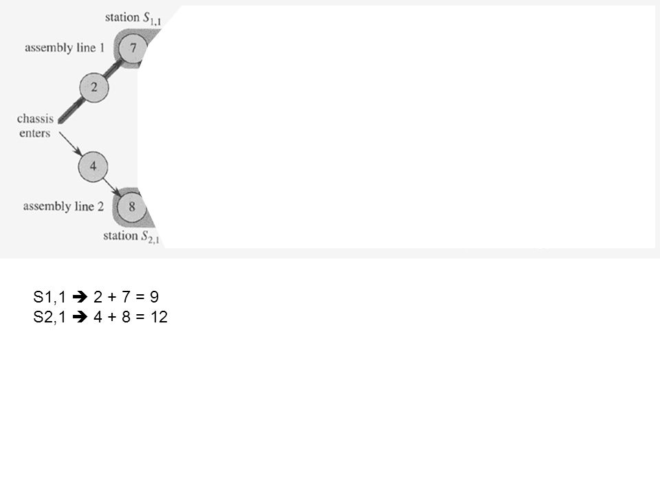 S1,1  2 + 7 = 9 S2,1  4 + 8 = 12