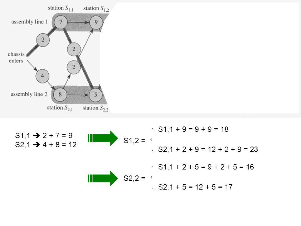 S1,2 = S1,1 + 9 = 9 + 9 = 18 S2,1 + 2 + 9 = 12 + 2 + 9 = 23 S2,2 = S1,1 + 2 + 5 = 9 + 2 + 5 = 16 S2,1 + 5 = 12 + 5 = 17