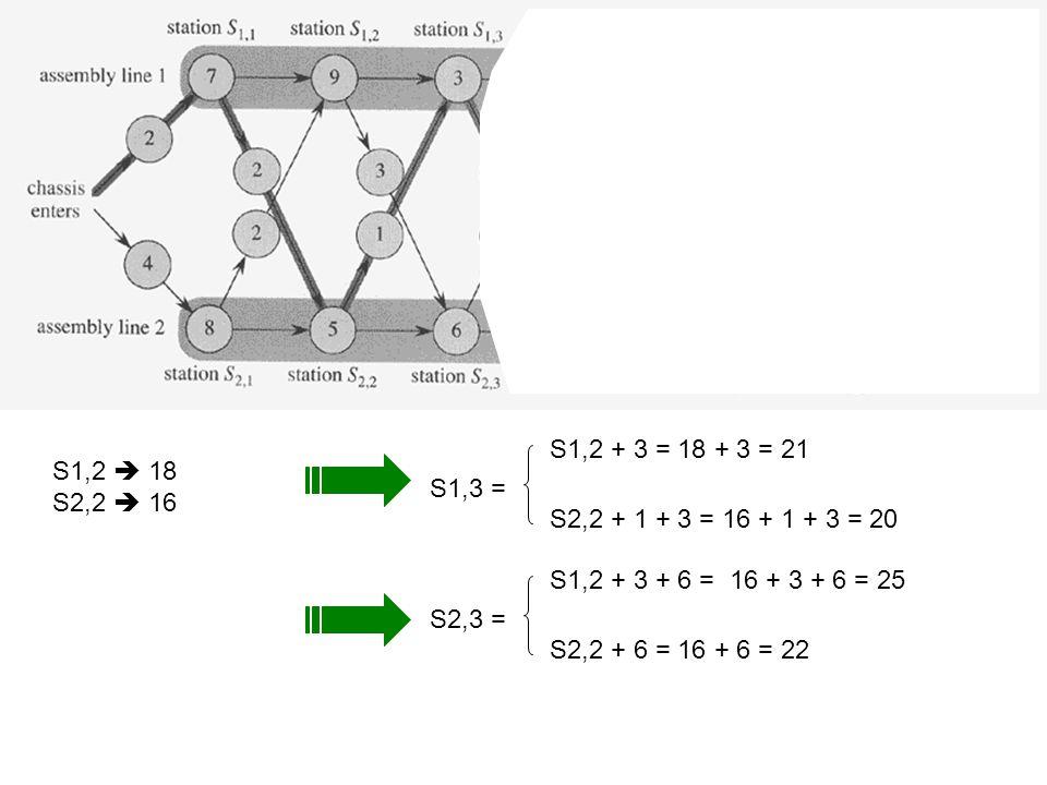 S1,2  18 S2,2  16 S1,3 = S1,2 + 3 = 18 + 3 = 21 S2,2 + 1 + 3 = 16 + 1 + 3 = 20 S2,3 = S1,2 + 3 + 6 = 16 + 3 + 6 = 25 S2,2 + 6 = 16 + 6 = 22