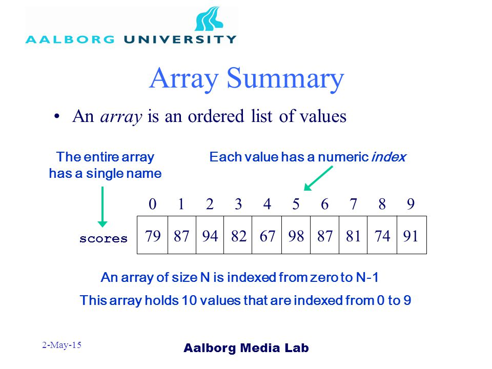 Aalborg Media Lab 2-May-15 Array Summary An array is an ordered list of values 0 1 2 3 4 5 6 7 8 9 79 87 94 82 67 98 87 81 74 91 An array of size N is indexed from zero to N-1 scores The entire array has a single name Each value has a numeric index This array holds 10 values that are indexed from 0 to 9