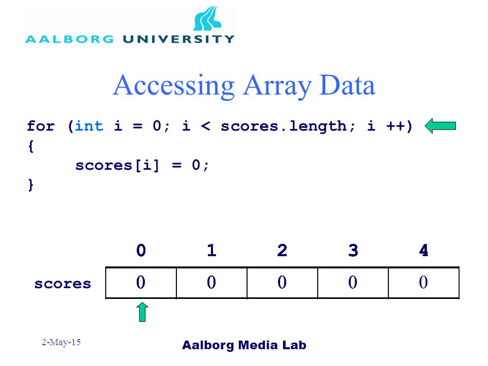 Aalborg Media Lab 2-May-15 Accessing Array Data 01234 0 scores for (int i = 0; i < scores.length; i ++) { scores[i] = 0; } 01234 00 01234 000 01234 0000 01234 00000 01234