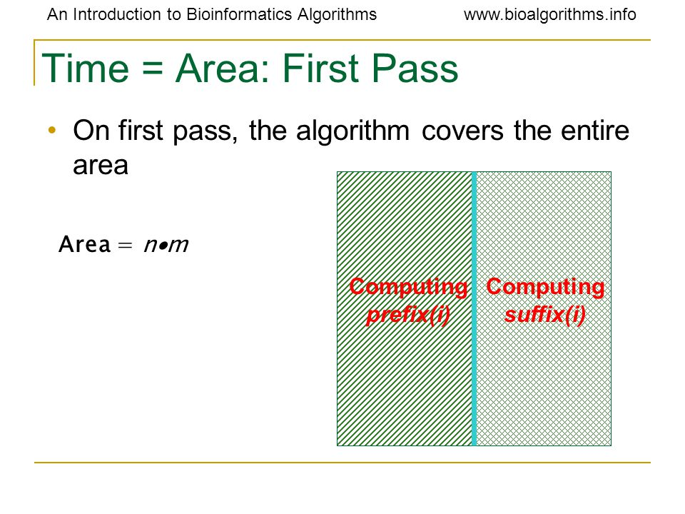 An Introduction to Bioinformatics Algorithmswww.bioalgorithms.info Time = Area: First Pass On first pass, the algorithm covers the entire area Area = n  m Computing prefix(i) Computing suffix(i)
