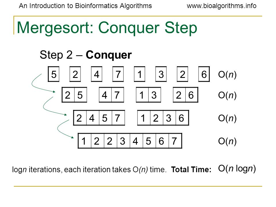 An Introduction to Bioinformatics Algorithmswww.bioalgorithms.info Mergesort: Conquer Step Step 2 – Conquer 12234567 24571236 25471326 52471326 O(n) O(n logn) logn iterations, each iteration takes O(n) time.