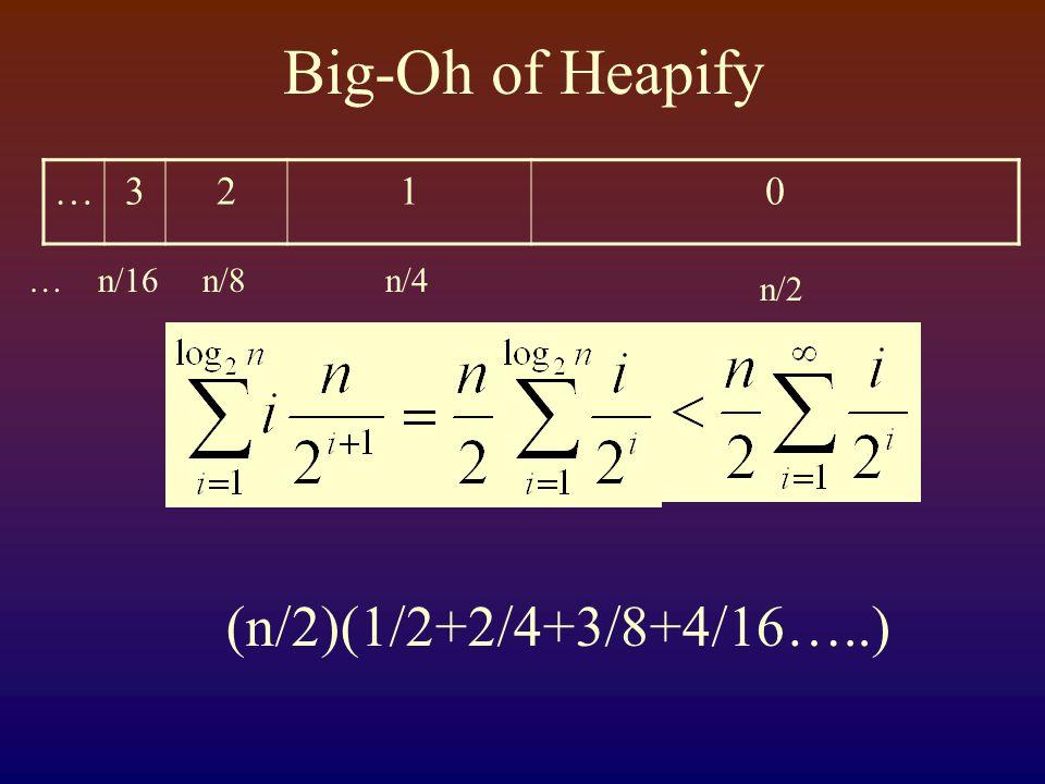 Big-Oh of Heapify …3210 n/2 n/4n/8n/16… (n/2)(1/2+2/4+3/8+4/16…..)