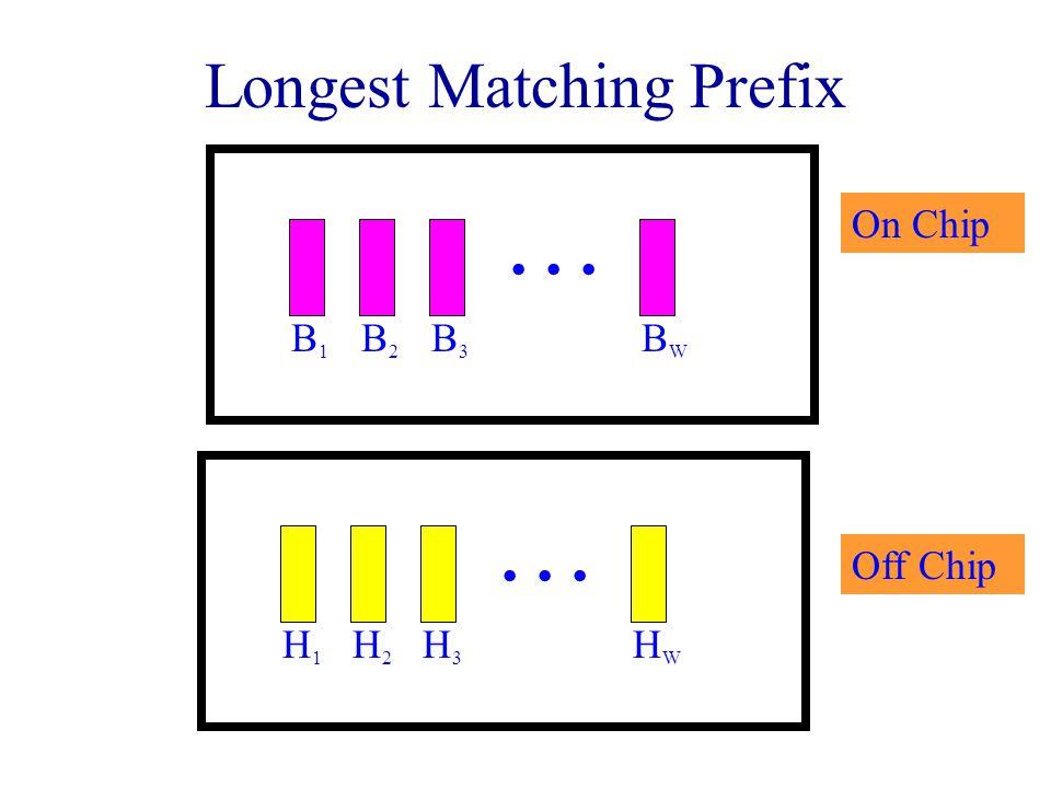 Longest Matching Prefix B1B1 B2B2 B3B3 BWBW … On Chip H1H1 H2H2 H3H3 HWHW … Off Chip