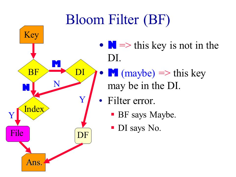 Bloom Filter (BF) N => this key is not in the DI.M (maybe) => this key may be in the DI.