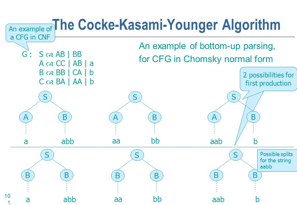 101 The Cocke-Kasami-Younger Algorithm An example of bottom-up parsing, for CFG in Chomsky normal form G :S  AB | BB A  CC | AB | a B  BB | CA | b C  BA | AA | b S B A a abb S B A S B A S B B S B B S B B An example of a CFG in CNF 2 possibilities for first production Possible splits for the string aabb