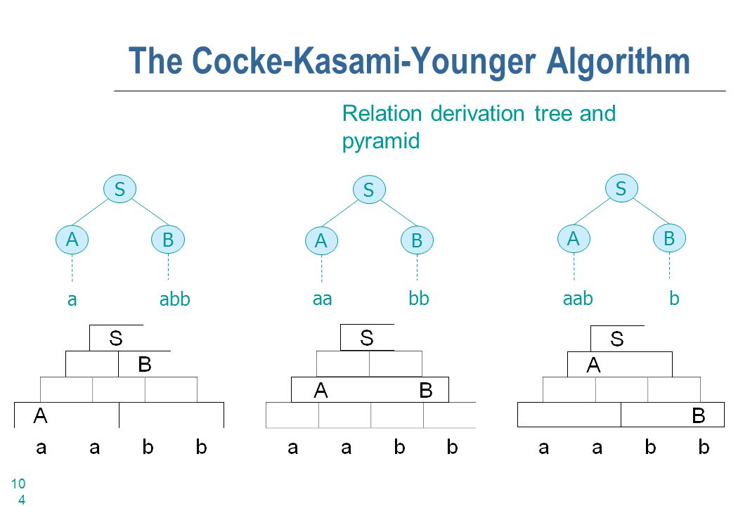 104 The Cocke-Kasami-Younger Algorithm Relation derivation tree and pyramid S B A a abb S B A S B A