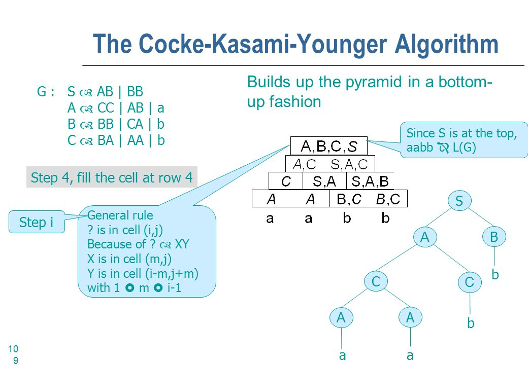 109 The Cocke-Kasami-Younger Algorithm Builds up the pyramid in a bottom- up fashion G :S  AB | BB A  CC | AB | a B  BB | CA | b C  BA | AA | b Step 4, fill the cell at row 4 General rule .