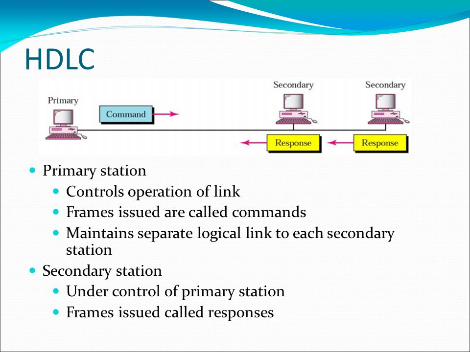 HDLC Primary station Controls operation of link Frames issued are called commands Maintains separate logical link to each secondary station Secondary station Under control of primary station Frames issued called responses