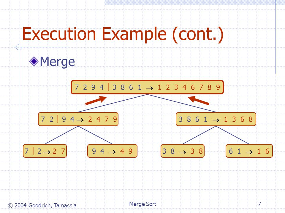 © 2004 Goodrich, Tamassia Merge Sort7 Execution Example (cont.) Merge 7 2  9 4  2 4 7 93 8 6 1  1 3 6 8 7  2  2 79 4  4 93 8  3 86 1  1 6 7 2
