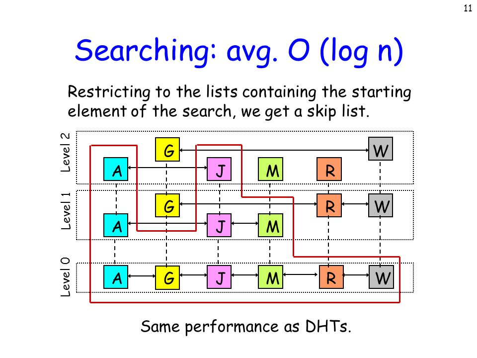 11 Searching: avg. O (log n) Same performance as DHTs. AJM GWR Level 1 G R W AJM Level 2 AGJMRW Level 0 Restricting to the lists containing the starti