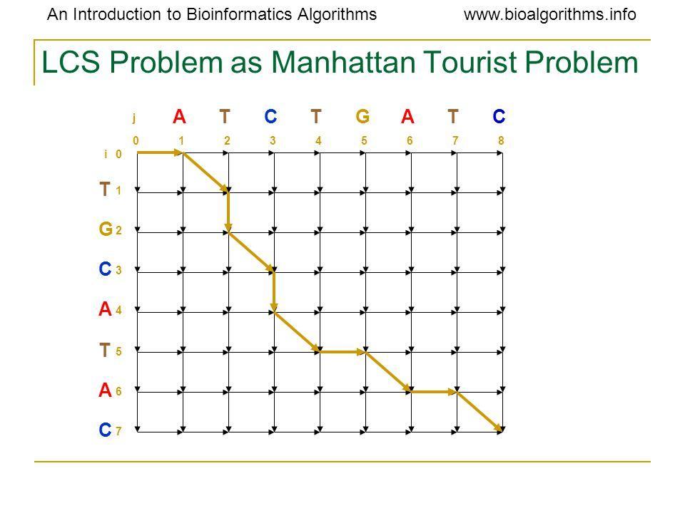 An Introduction to Bioinformatics Algorithmswww.bioalgorithms.info LCS Problem as Manhattan Tourist Problem T G C A T A C 1 2 3 4 5 6 7 0i ATCTGATC 01