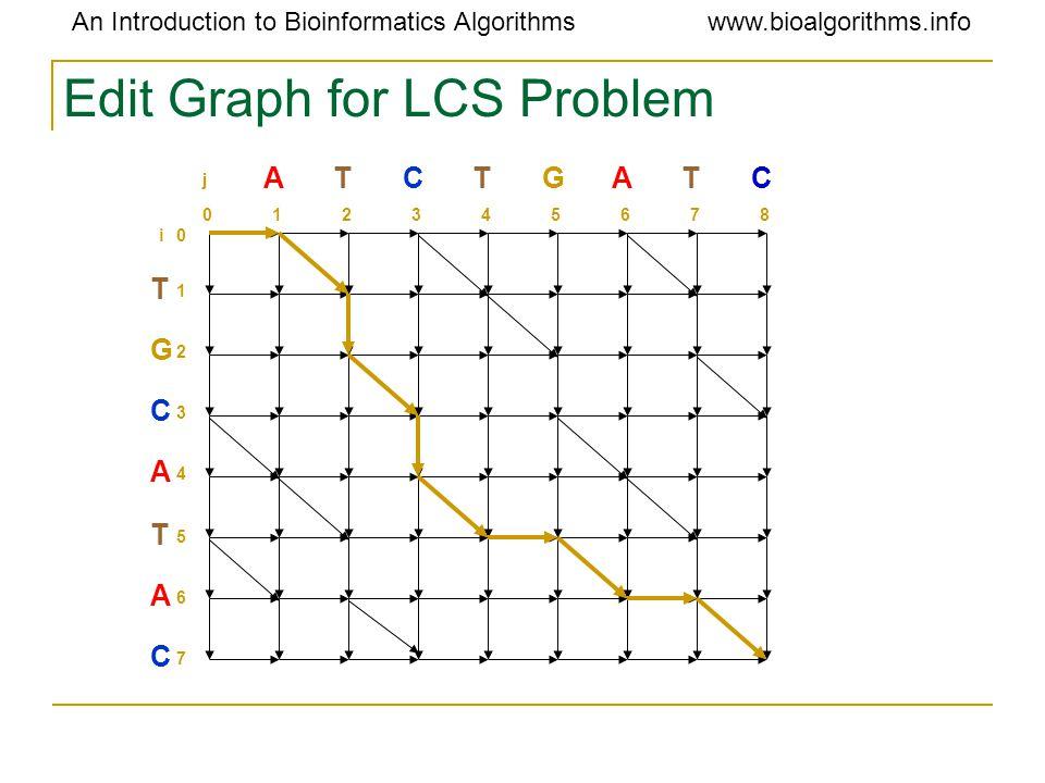 An Introduction to Bioinformatics Algorithmswww.bioalgorithms.info Edit Graph for LCS Problem T G C A T A C 1 2 3 4 5 6 7 0i ATCTGATC 012345678 j