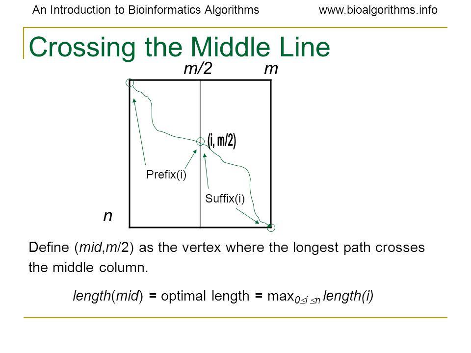 An Introduction to Bioinformatics Algorithmswww.bioalgorithms.info m/2 m n Prefix(i) Suffix(i) Define (mid,m/2) as the vertex where the longest path c
