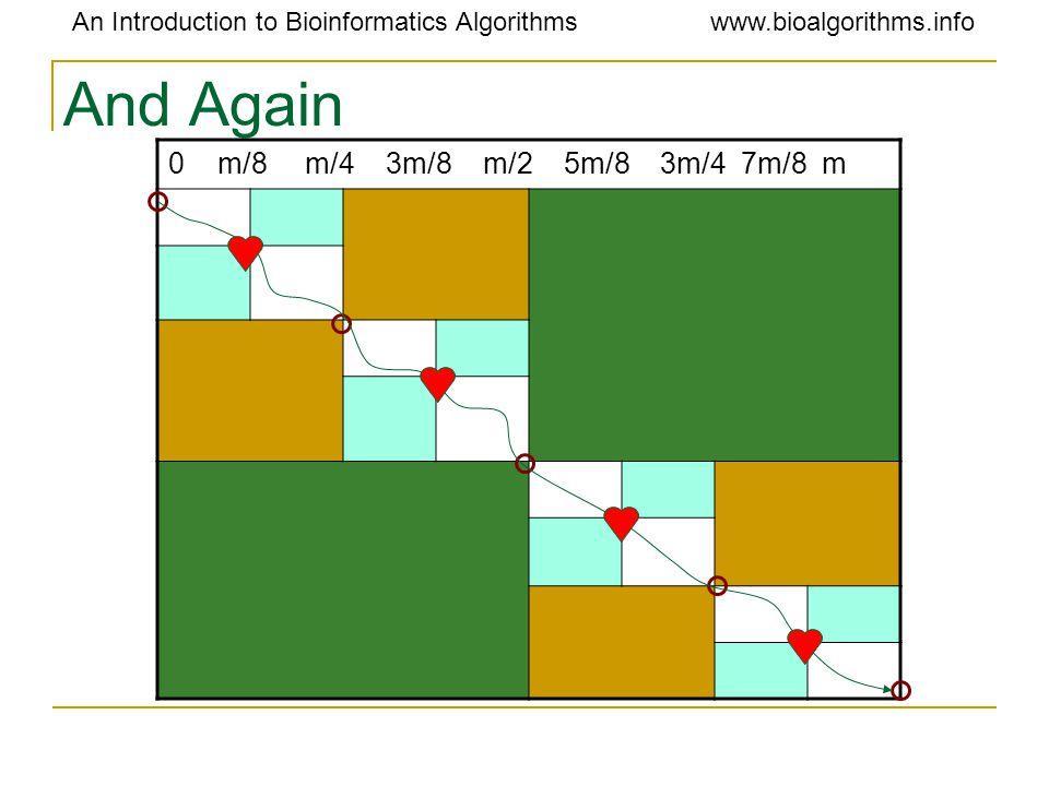 An Introduction to Bioinformatics Algorithmswww.bioalgorithms.info And Again 0 m/8 m/4 3m/8 m/2 5m/8 3m/4 7m/8 m