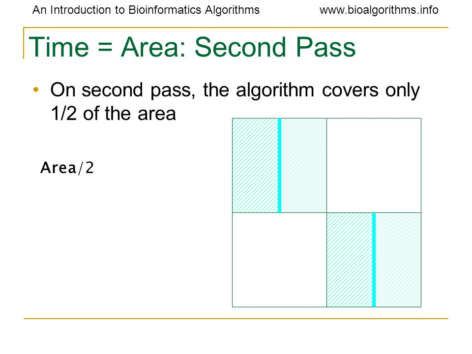 An Introduction to Bioinformatics Algorithmswww.bioalgorithms.info Time = Area: Second Pass On second pass, the algorithm covers only 1/2 of the area Area/2