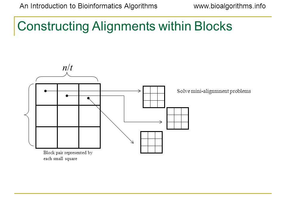 An Introduction to Bioinformatics Algorithmswww.bioalgorithms.info Constructing Alignments within Blocks n/tn/t Block pair represented by each small square Solve mini-alignmnent problems