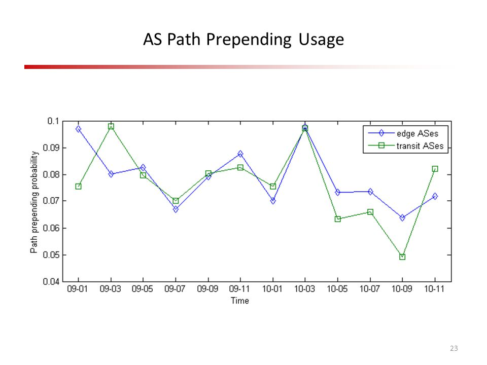 AS Path Prepending Usage 23