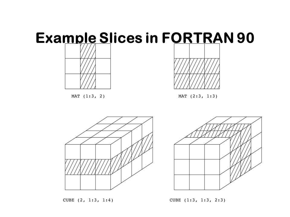 22 Example Slices in FORTRAN 90