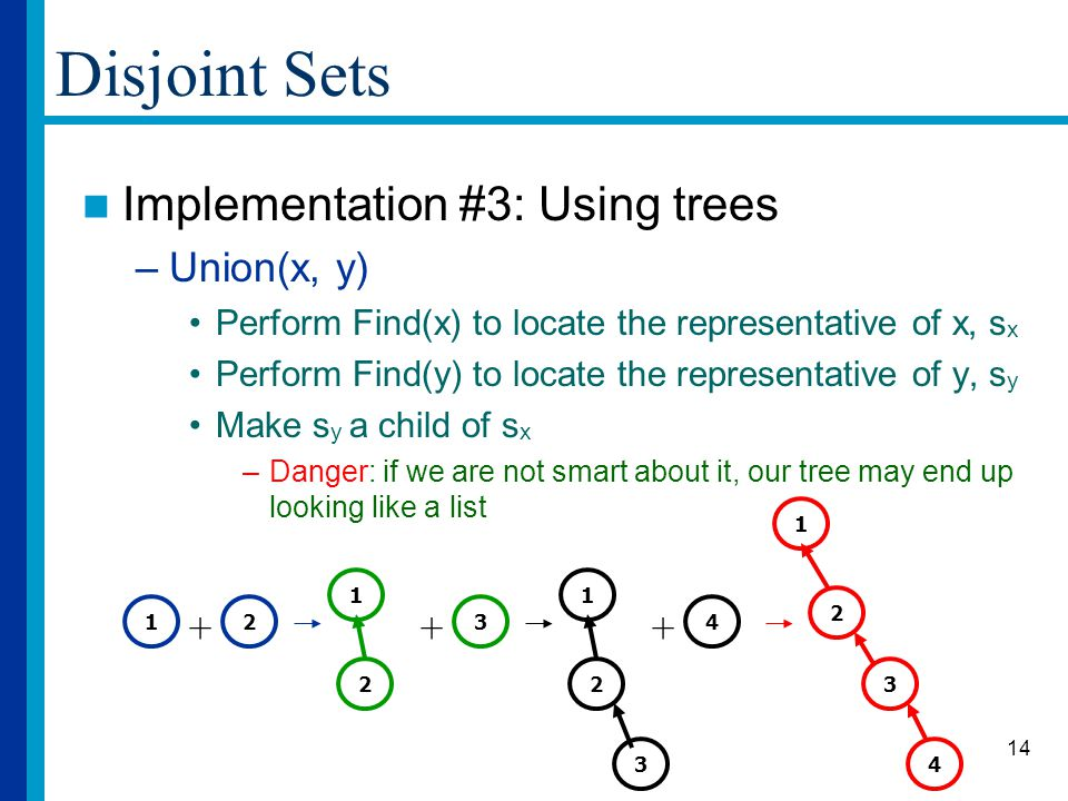 14 Disjoint Sets Implementation #3: Using trees –Union(x, y) Perform Find(x) to locate the representative of x, s x Perform Find(y) to locate the representative of y, s y Make s y a child of s x –Danger: if we are not smart about it, our tree may end up looking like a list 12 + 1 2 + 3 1 2 + 4 3 1 2 4 3