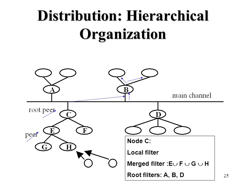 25 Distribution: Hierarchical Organization Node C: Local filter Merged filter :E  F  G  H Root filters: A, B, D