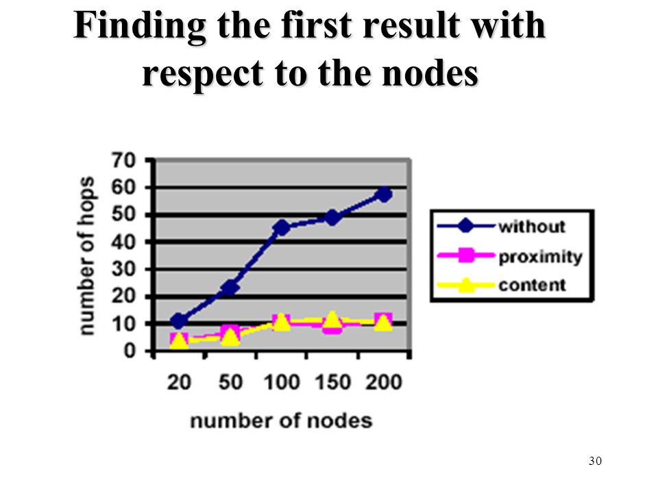 30 Finding the first result with respect to the nodes