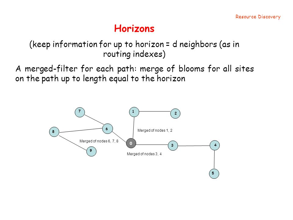 Horizons (keep information for up to horizon = d neighbors (as in routing indexes) A merged-filter for each path: merge of blooms for all sites on the path up to length equal to the horizon Resource Discovery Merged of nodes 1, 2 1 2 3 4 5 Merged of nodes 3, 4 6 7 8 9 Merged of nodes 6, 7, 8 0