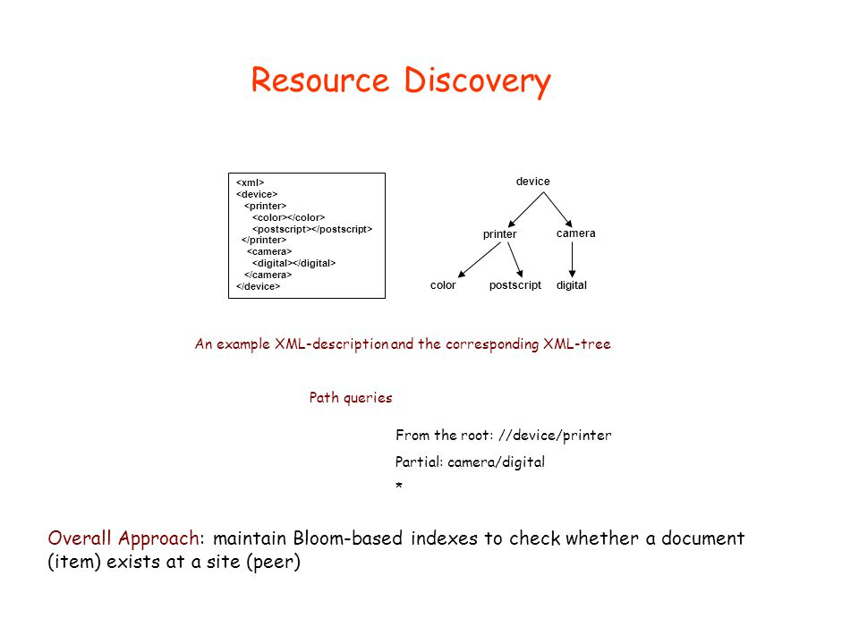 Resource Discovery device printer color postscript digital camera An example XML-description and the corresponding XML-tree Path queries From the root: //device/printer Partial: camera/digital * Overall Approach: maintain Bloom-based indexes to check whether a document (item) exists at a site (peer)