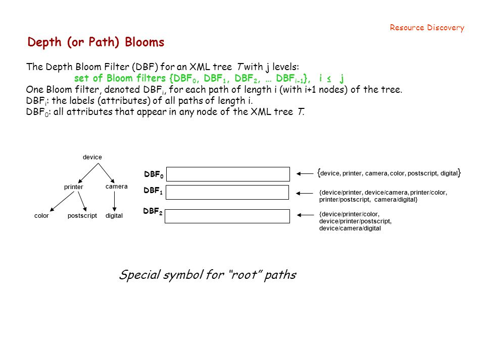 Depth (or Path) Blooms Resource Discovery The Depth Bloom Filter (DBF) for an XML tree T with j levels: set of Bloom filters {DBF 0, DBF 1, DBF 2, … DBF i-1 }, i ≤ j One Bloom filter, denoted DBF i, for each path of length i (with i+1 nodes) of the tree.