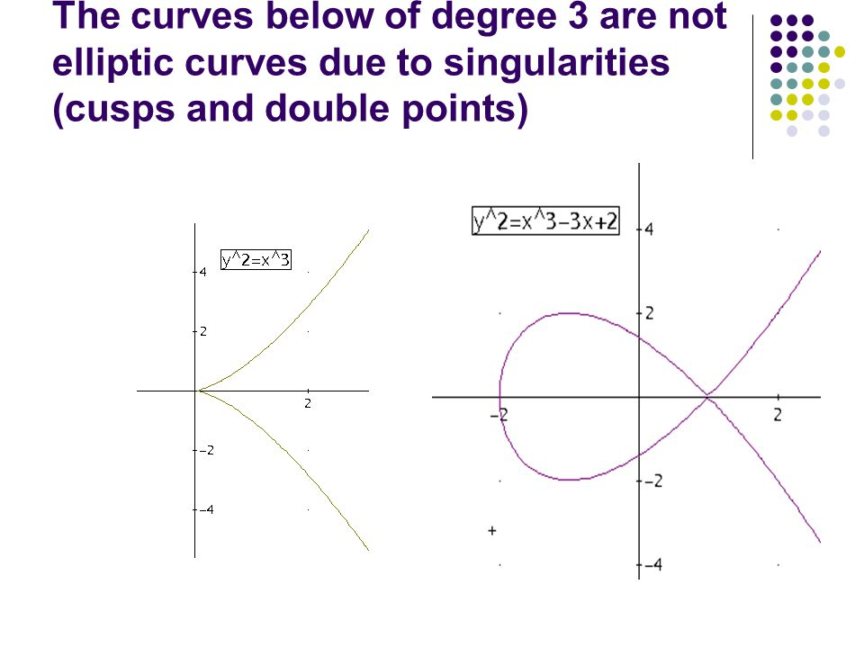 The curves below of degree 3 are not elliptic curves due to singularities (cusps and double points)